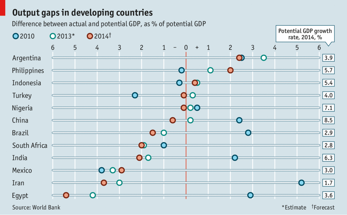 gdp developing countries Gross domestic product is a misleading measure of national success countries  should act now to embrace new metrics, urge robert costanza.