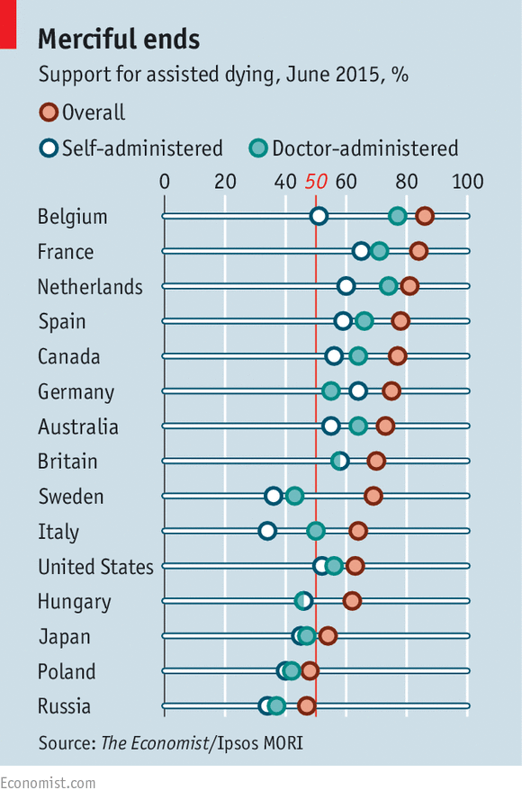 an analysis of the idea of euthanasia in many countries Opinion polls conducted in different countries show the increase in percentage of  people  analysis of euthanasia and suicide and physician assisted suicide.