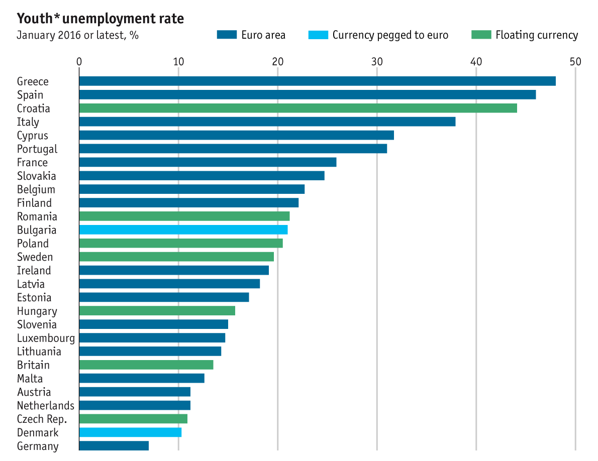 taking europe s pulse european economic guide the economist 15 to 24 year olds