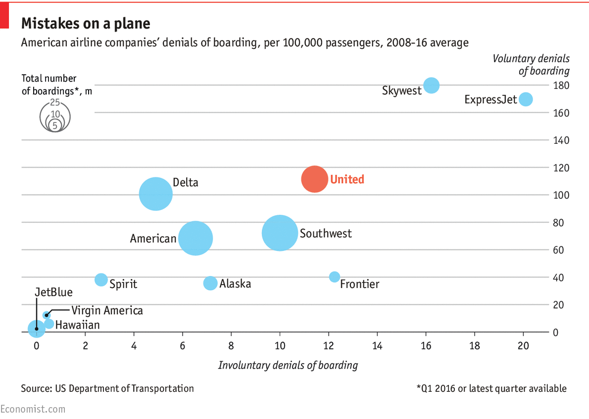 Daily chart: United bumps more passengers than any other large American airline | The Economist