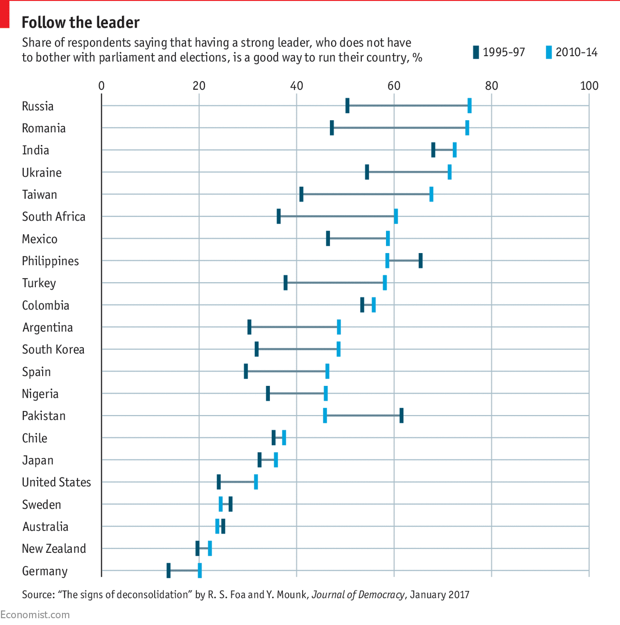 Don't write off populists just yet