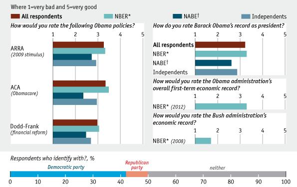 Asking the experts the economist - Bureau for economic research ...
