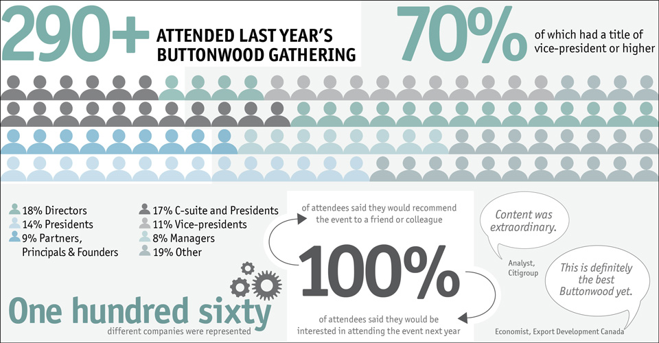 Statistics from last year's Buttonwood Gathering