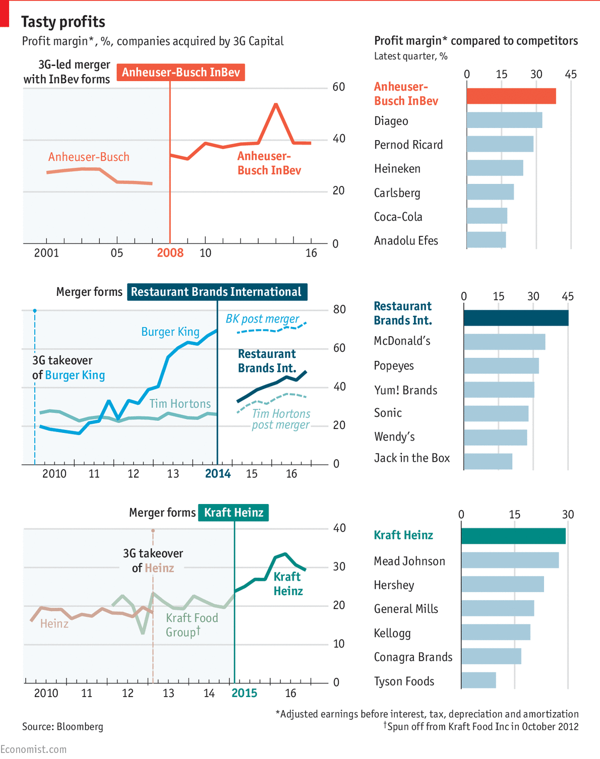 Data viz done right source the economist ccuart Images