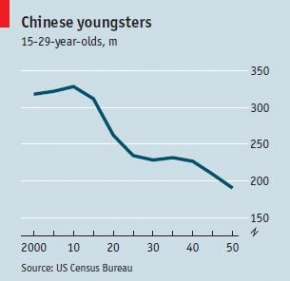 The supply of Chinese youngsters