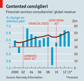 The Economist - Consultancy Firms Resilience