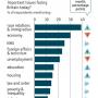 The Economist/Ipsos-MORI Issues Index