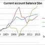 Europe's current account surplus