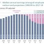 British wages
