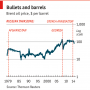Geopolitics and oil