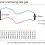 China's interest rates