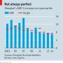 Shanghai's economy