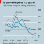 Historical death rates