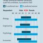 Gender bias in science