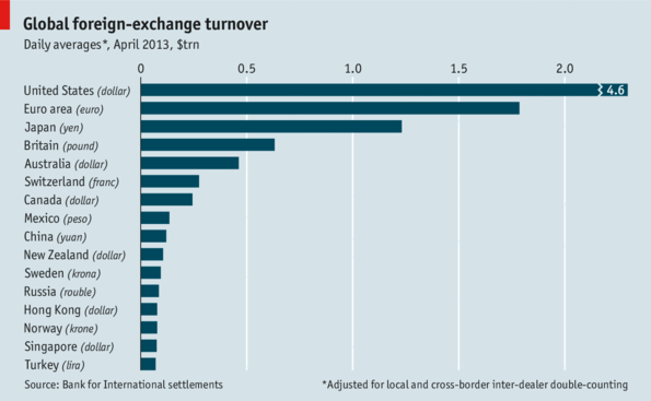 global foreign exchange turnover the economist