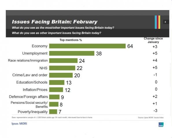Chart showing Britain's concerns about unemployment
