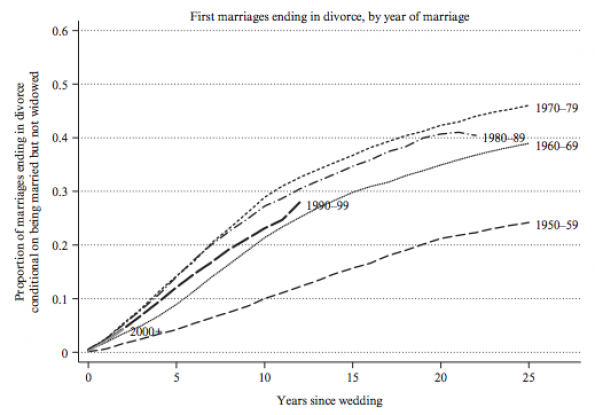 Wolfers-Stevenson marriage stability