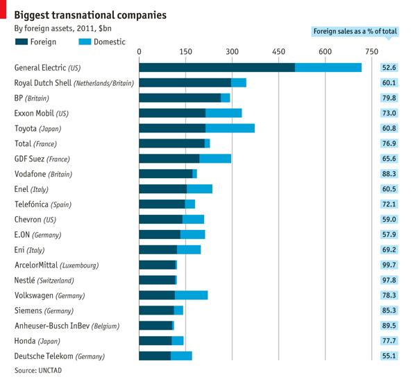 Biggest Transnational Companies [The Economist]
