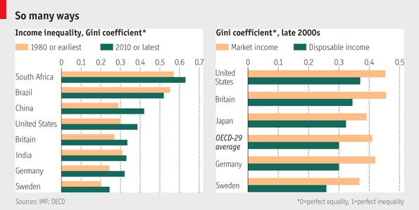 essay on economic disparity in india