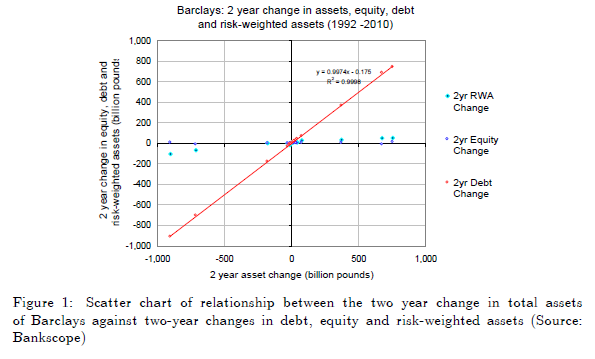 Debt versus equity financing paper