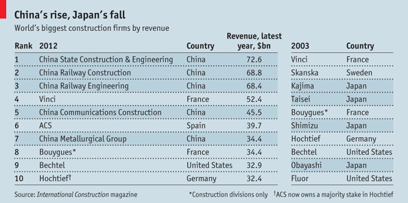 Great wall builders | The Economist