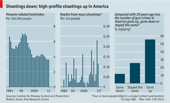 a comparison of gun usage in the united states and britain Four countries with gun control - and what america could learn from them the uk the united states's gun homicide rate is 25 times higher than other high-income countries had taken place before in britain.