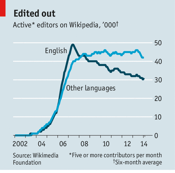 Active editors on Wikipedia, from The Economist