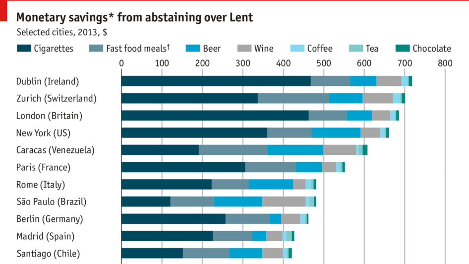 The economics of Lent