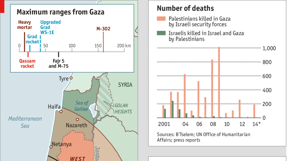 Gaza, in numbers