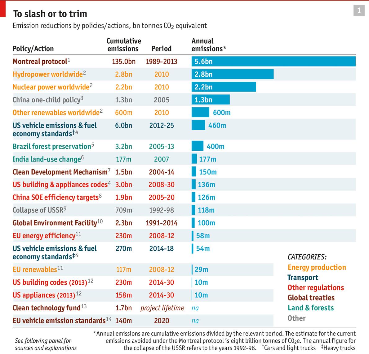 20 bästa utsläppsåtgärderna enligt The Economist