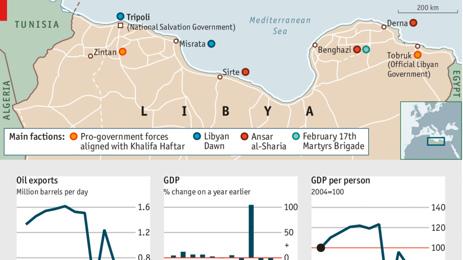 Libya on the edge