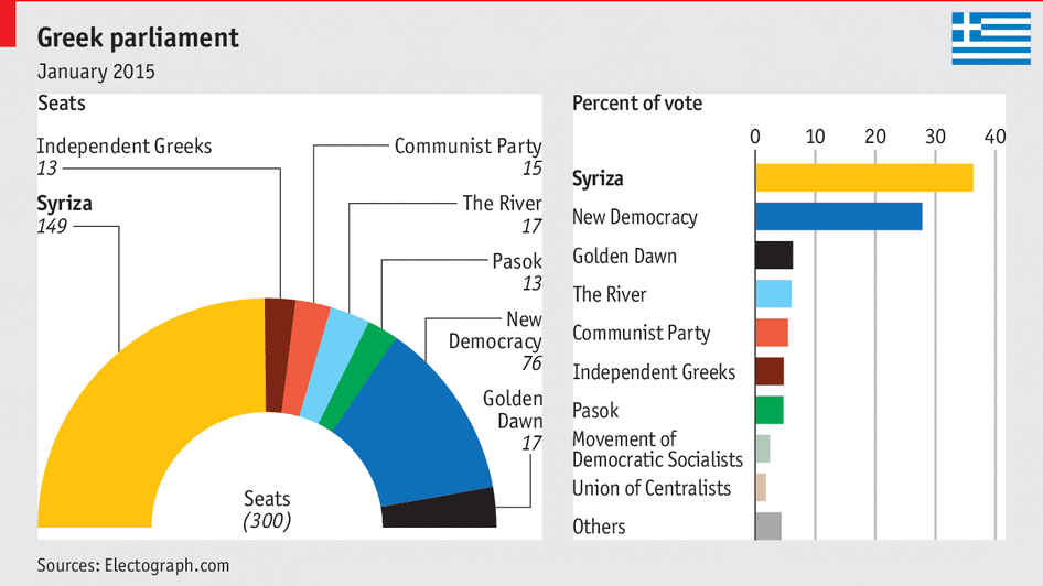 Greece's elections
