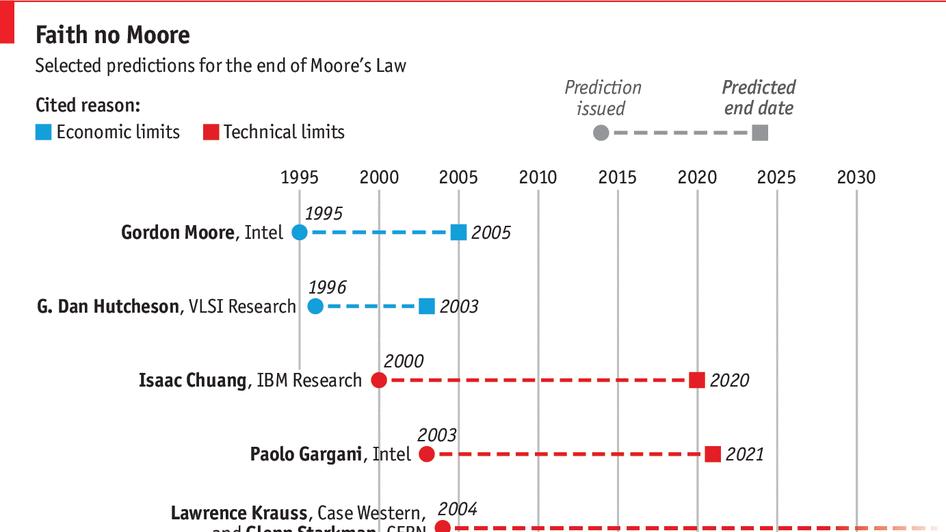 Moore's law, no more