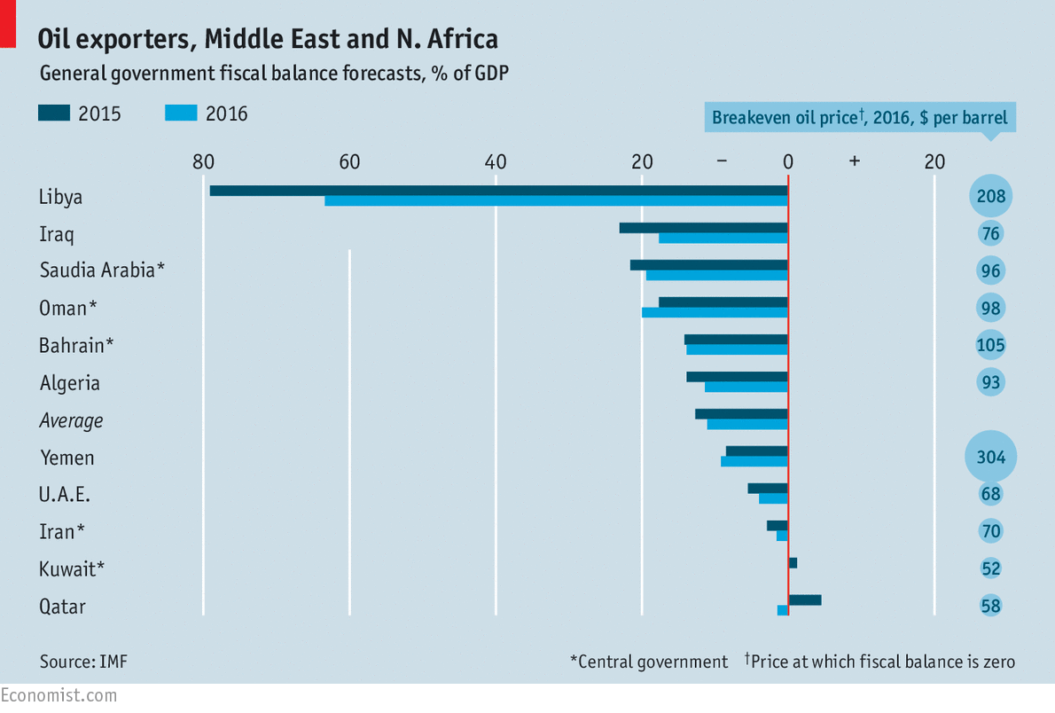 Should countries throughout Mid east amend their constitutions to at most two four-year terms?
