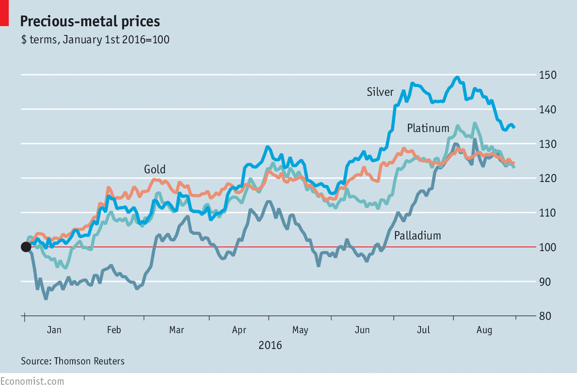 Precious Metal Prices The Economist