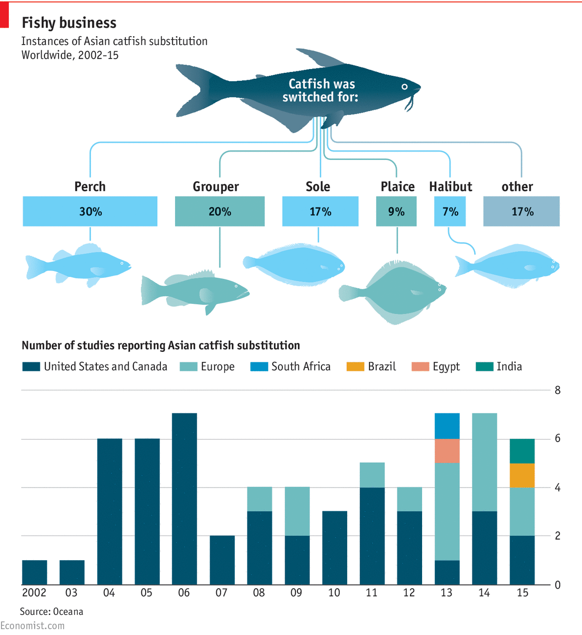Seafood substitutions are increasing