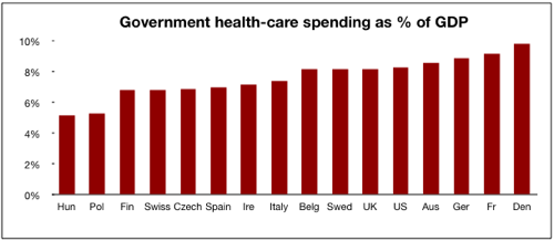 Government health-care spending