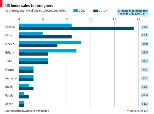US home sales to foreigners