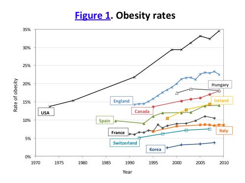 OECD obesity rates