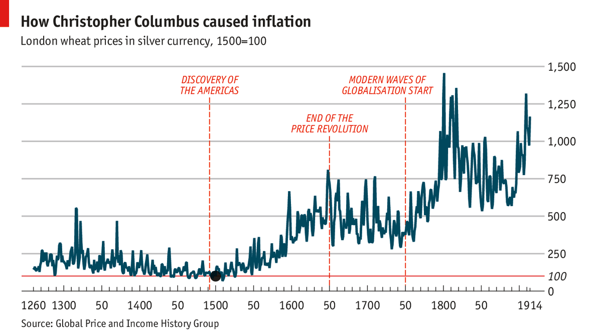 How Christopher Columbus caused inflation