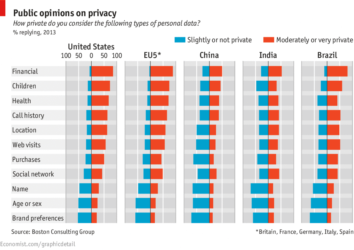 Chart - Global Opinions On Privacy