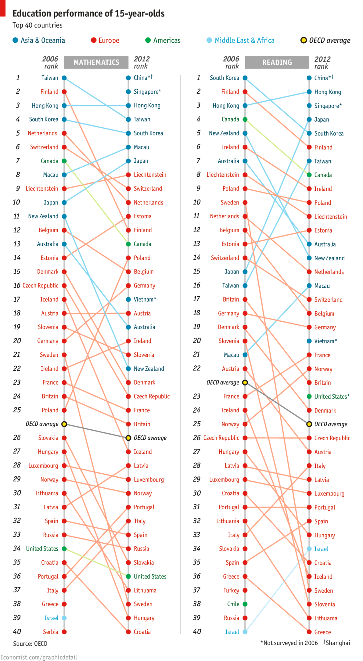 OECD PISA Rankings 2006 and 2012