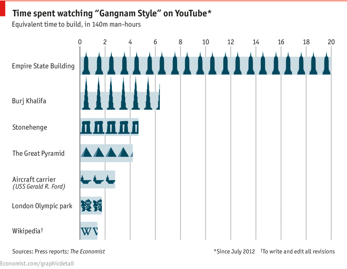 Daily Chart The Hidden Cost Of Gangnam Style The Economist