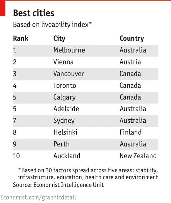 Daily chart the best places to live the economist for Best city to leave in usa