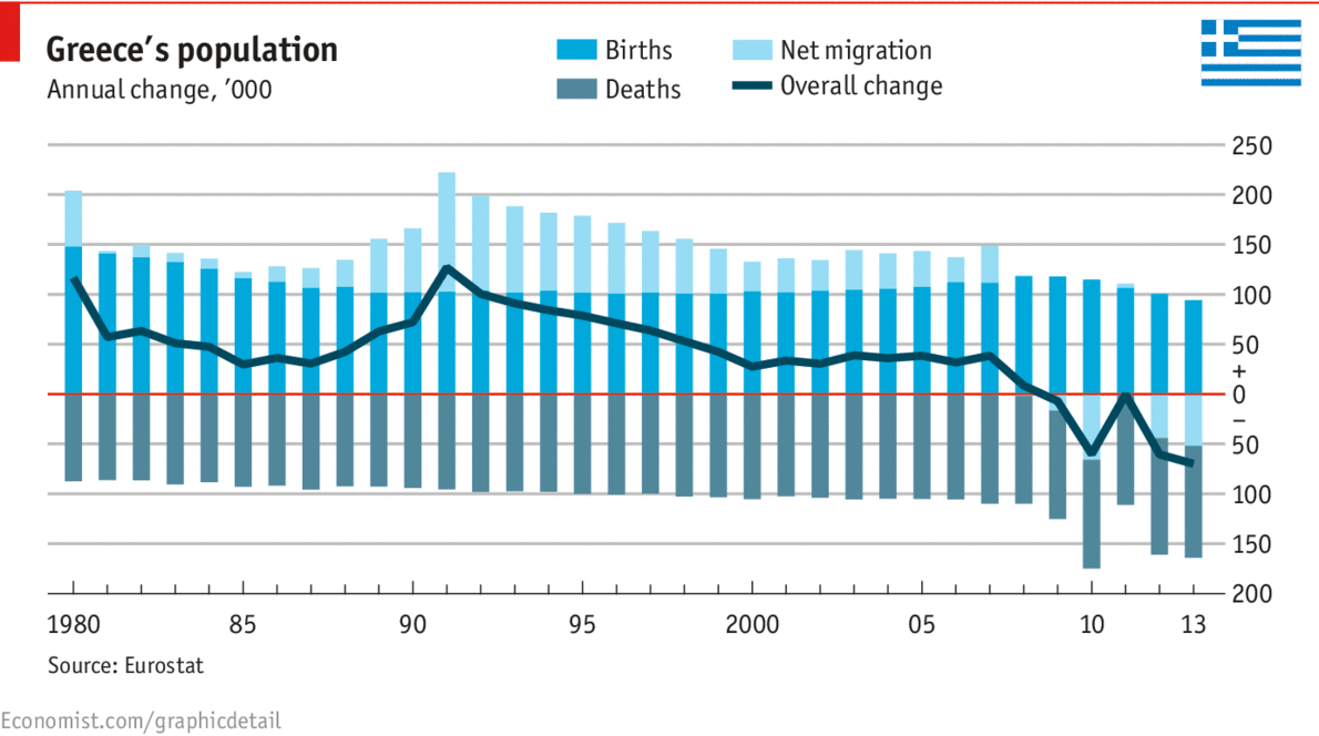 Daily Chart The Agony Of Greece The Economist