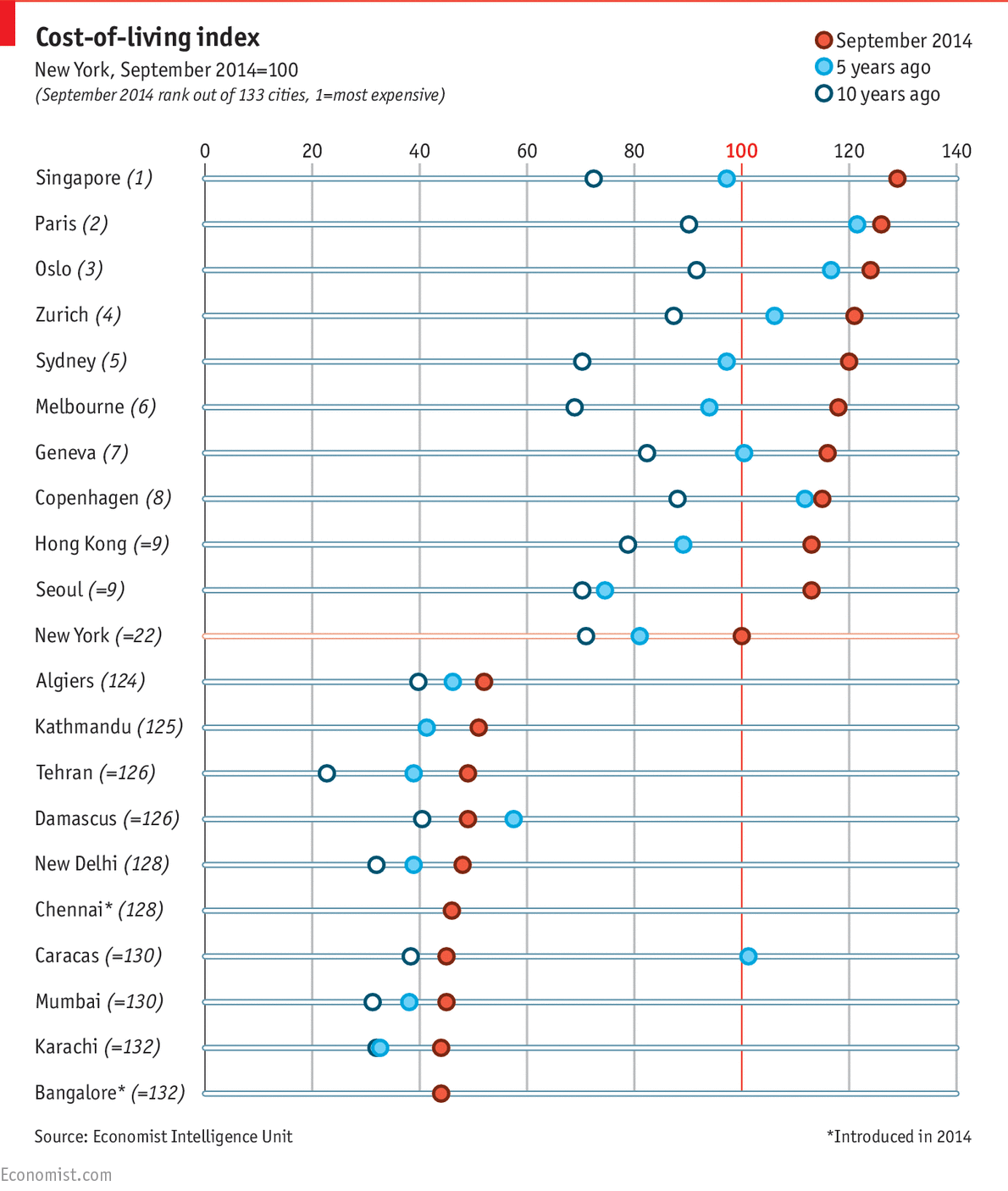 Daily Chart Uptown Top Ranking The Economist