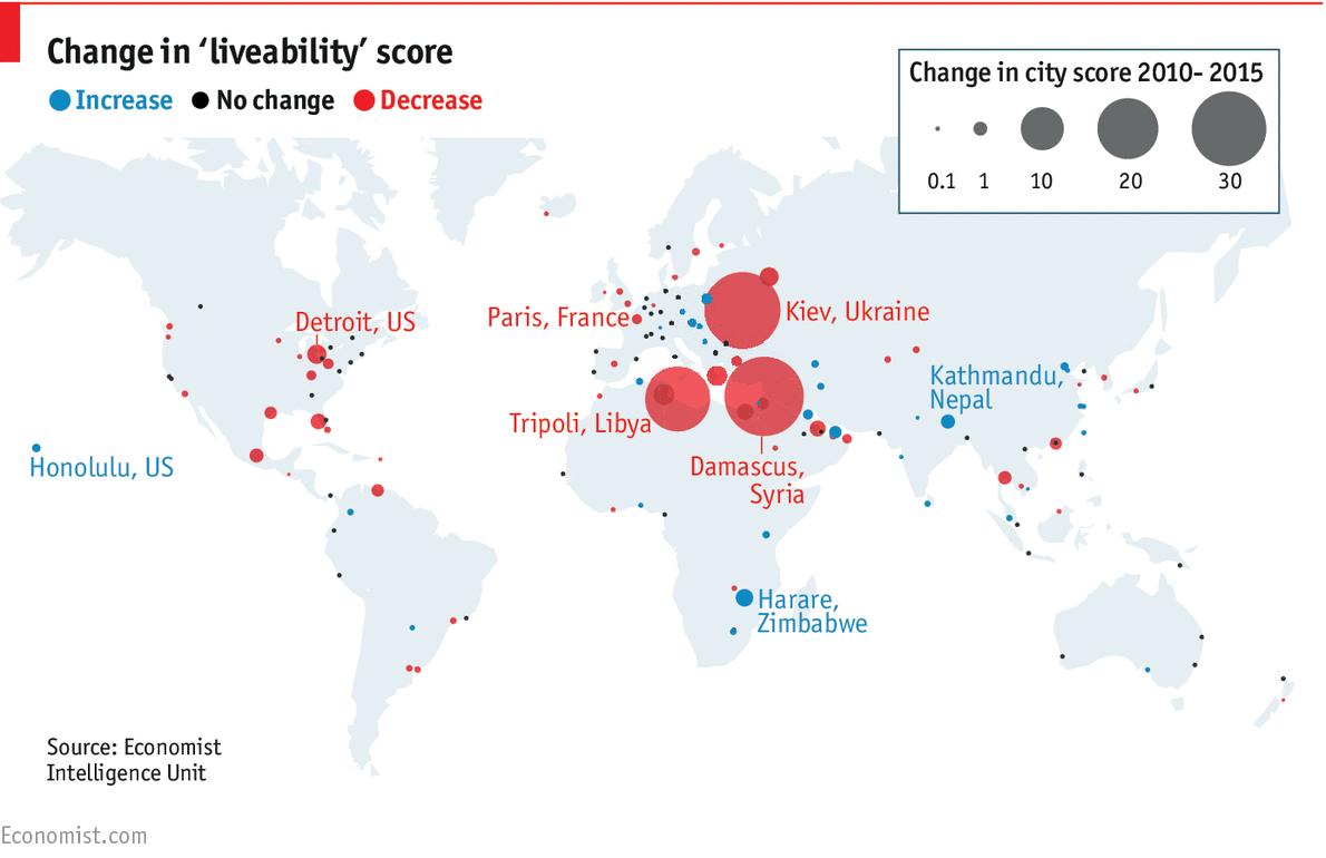Alger toujours parmi les 10 villes les moins vivables du monde