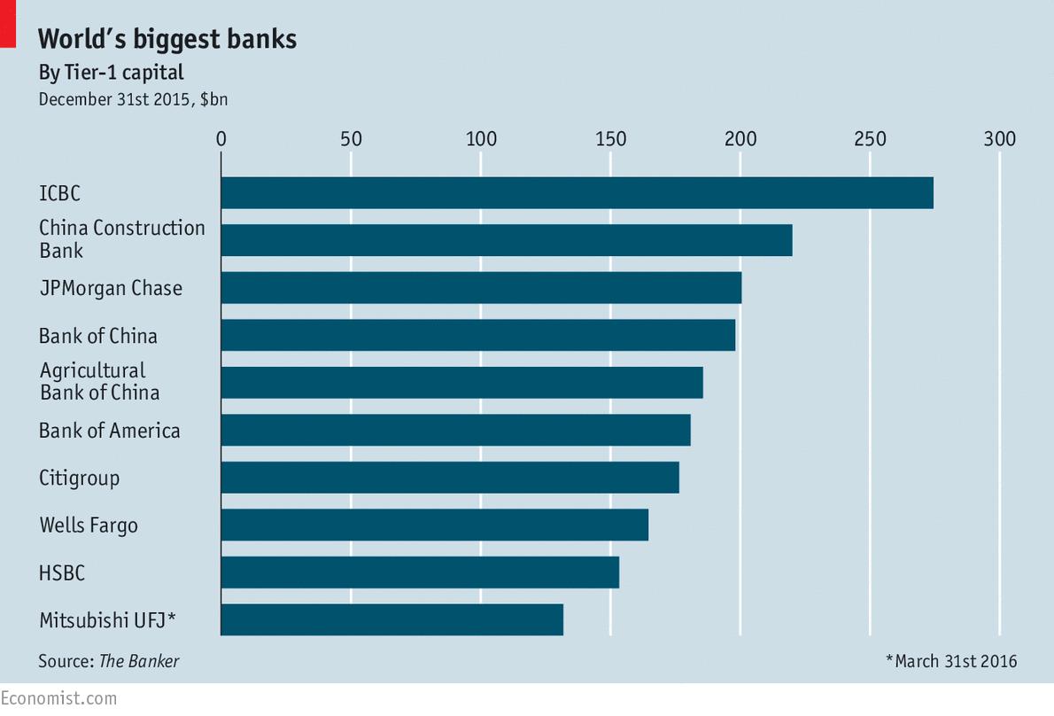 Worlds biggest banks  The Economist