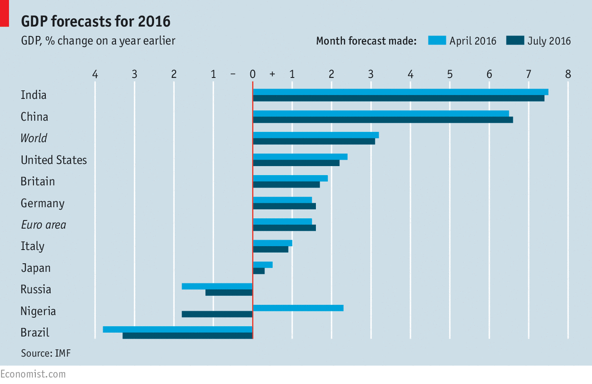 GDP Forecasts For 2016