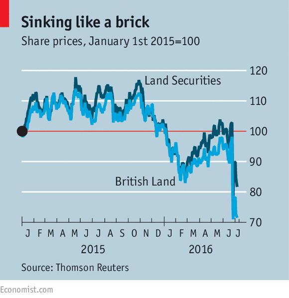 UK Property Funds Halt Redemptions Post-Brexit